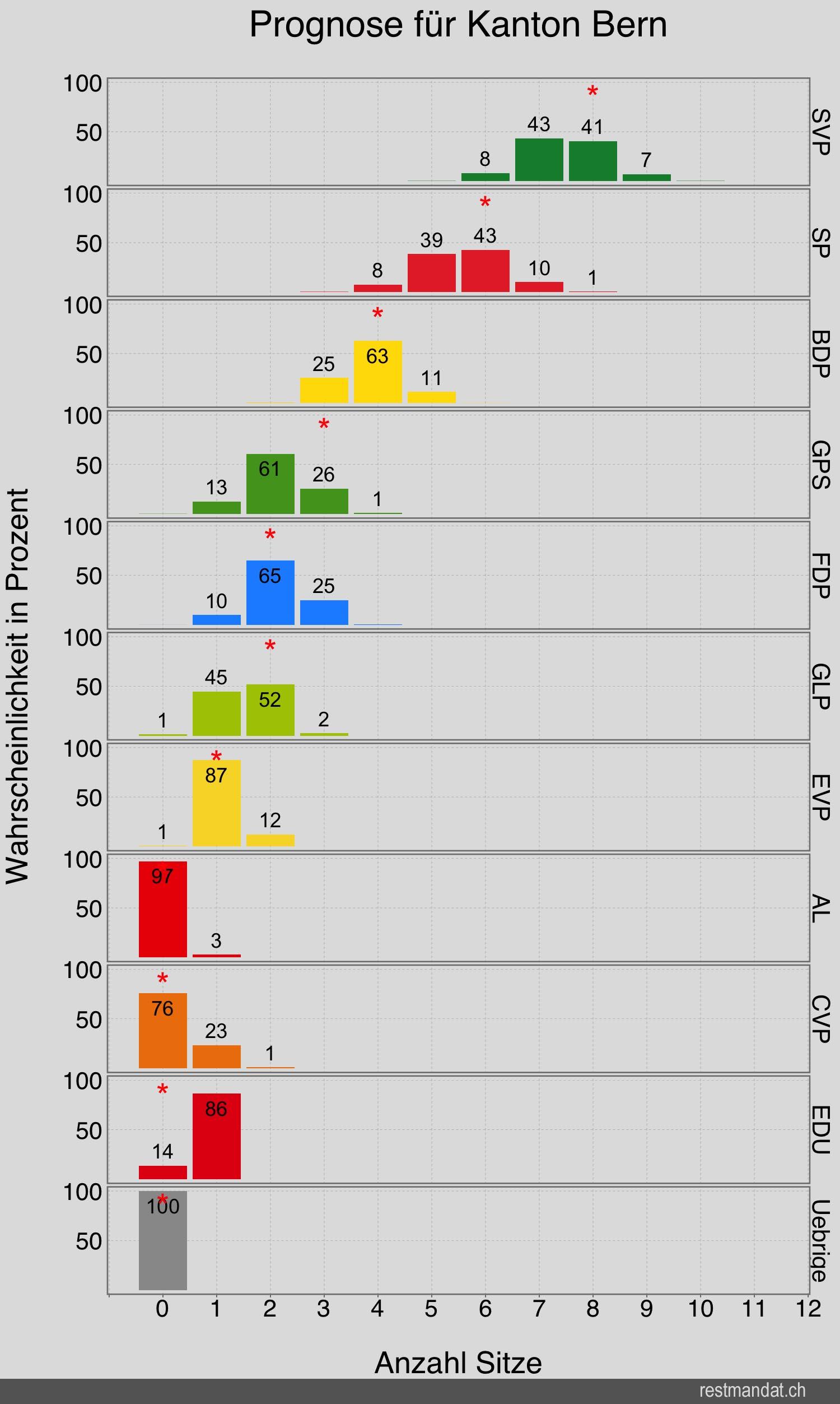 Prognose Nationalratswahlen 2015 für den Kanton Bern (Quelle: www.restmandat.ch)