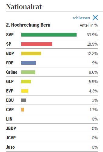 Hochrechnung Nationalratswahlen Kanton Bern 2015