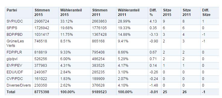 Schlussresultat Nationalratswahlen Kanton Bern 2015